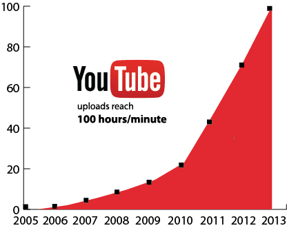 Youtube growth curb - all MSM available now on Youtube